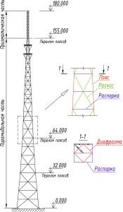 Схема башни 180м